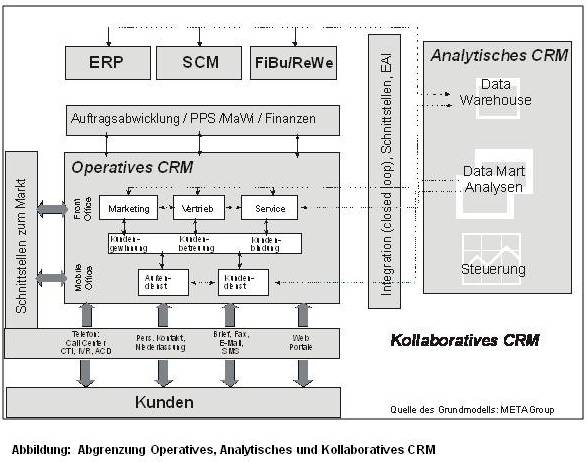 CRM Programm