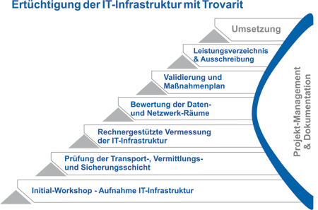 it-infrastruktur-audit