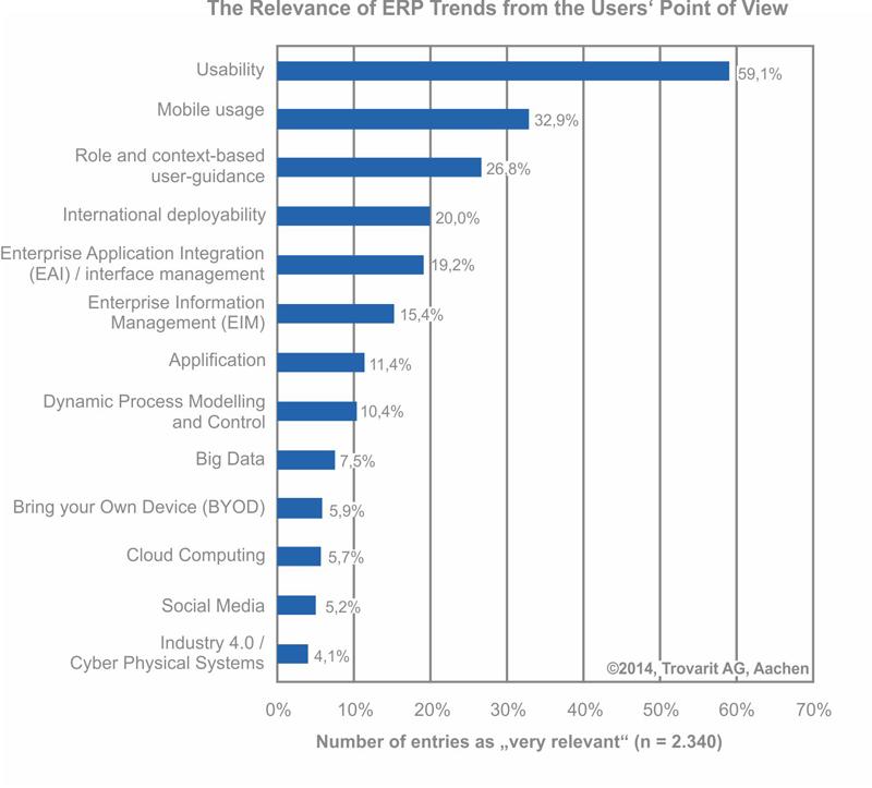 relevance-of-erp-trends-2014