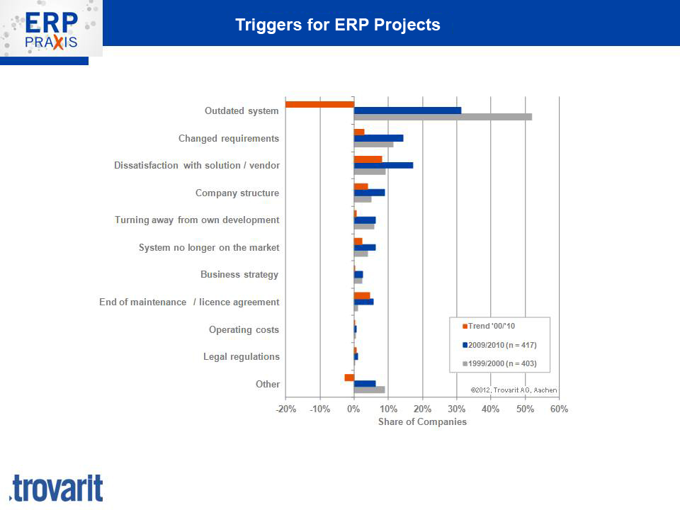 triggers-for-ERP-projects1
