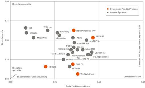 Funktionsspektrum und Branchenfokus von ERP Systemen