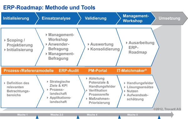 Vorgehensweise ERP-Roadmap