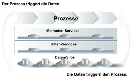 Prozess triggert Daten triggern Prozesse