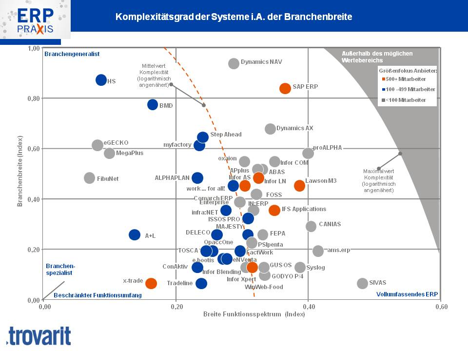 branchenfokus-erp-pps