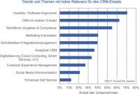 CRM in der Praxis relevante-trends-themen