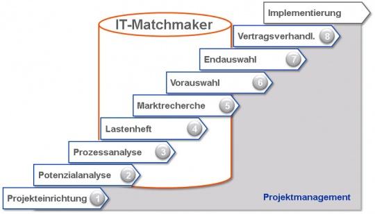 Software Auswahl mit dem IT-Matchmaker